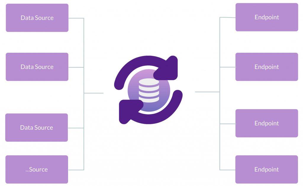 WP Data Sync Data Flow